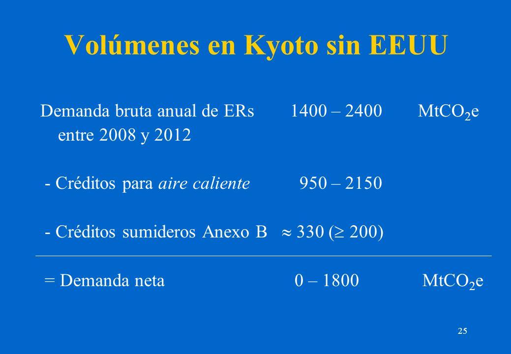 25 Volúmenes en Kyoto sin EEUU Demanda bruta anual de ERs 1400 – 2400MtCO 2 e entre 2008 y 2012 - Créditos para aire caliente 950 – 2150 - Créditos sumideros Anexo B 330 ( 200) = Demanda neta 0 – 1800 MtCO 2 e