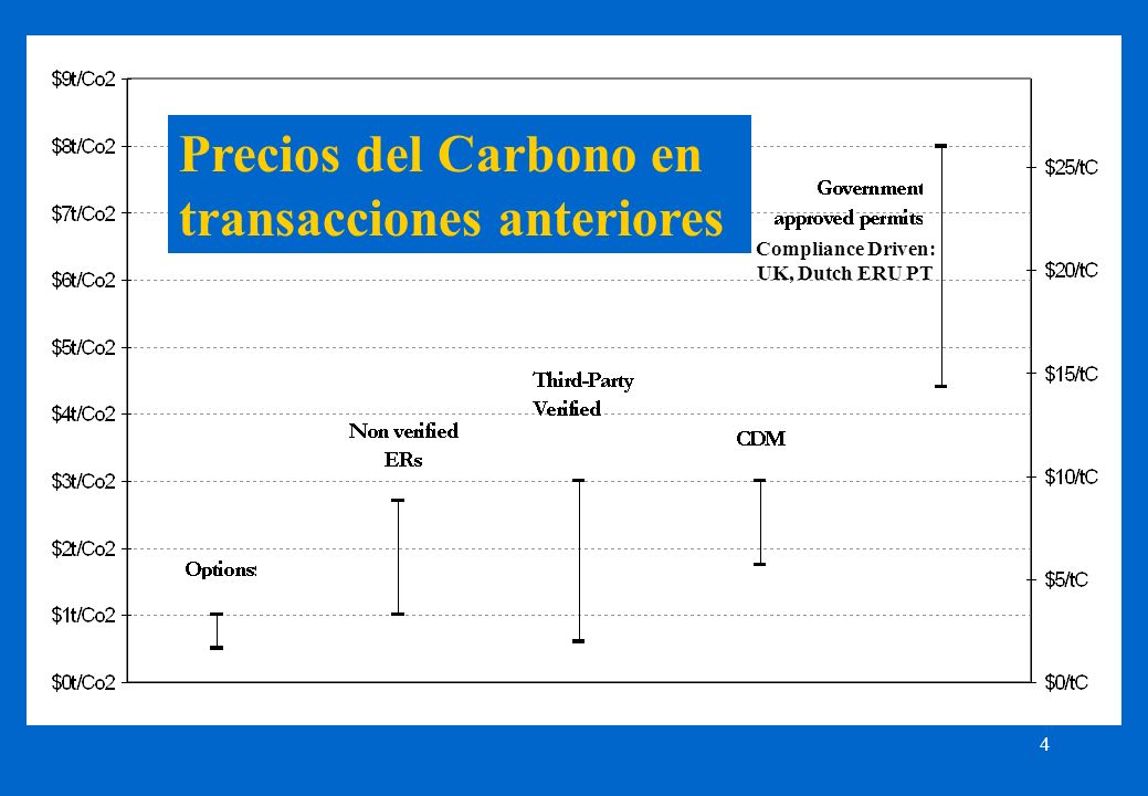 4 Precios del Carbono en transacciones anteriores Compliance Driven: UK, Dutch ERU PT