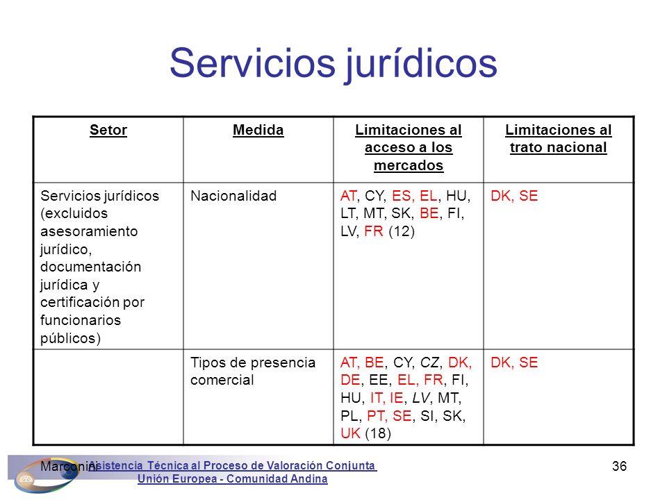 Asistencia Técnica al Proceso de Valoración Conjunta Unión Europea - Comunidad Andina Marconini36 Servicios jurídicos SetorMedidaLimitaciones al acces