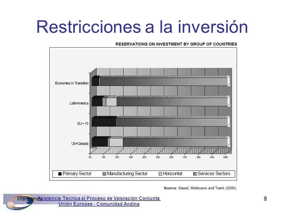 Asistencia Técnica al Proceso de Valoración Conjunta Unión Europea - Comunidad Andina Marconini19 1.Reglas internacionales para la inversión 2.Leyes de la UE y la IDE 3.Compromisos multilaterales 4.Acuerdos de la UE con Terceros Contenido Asistencia Técnica al Proceso de Valoración Conjunta Unión Europea - Comunidad Andina