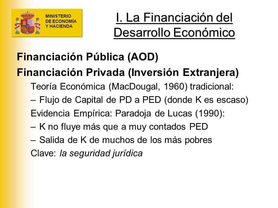 MINISTERIO DE ECONOMÍA Y HACIENDA I. La Financiación del Desarrollo Económico Financiación Pública (AOD) Financiación Privada (Inversión Extranjera) T