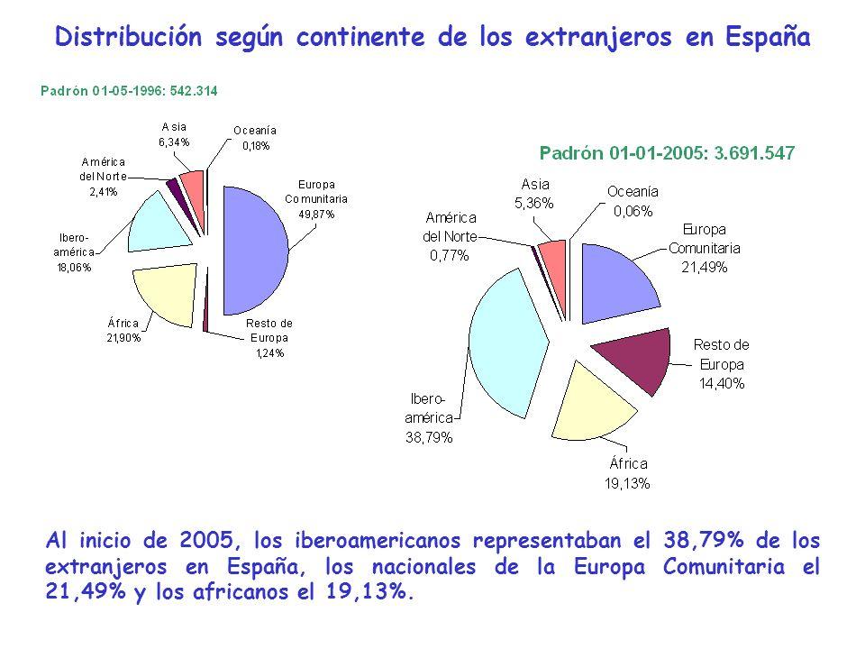 Distribución según continente de los extranjeros en España Al inicio de 2005, los iberoamericanos representaban el 38,79% de los extranjeros en España, los nacionales de la Europa Comunitaria el 21,49% y los africanos el 19,13%.
