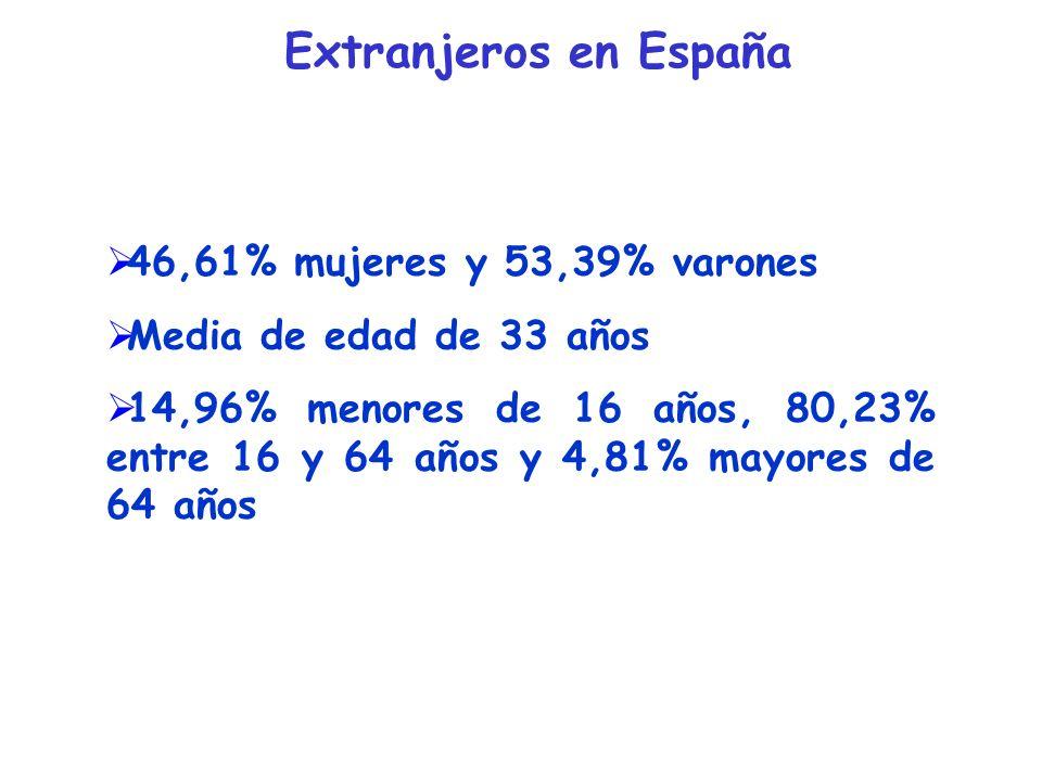 Extranjeros en España 46,61% mujeres y 53,39% varones Media de edad de 33 años 14,96% menores de 16 años, 80,23% entre 16 y 64 años y 4,81% mayores de 64 años