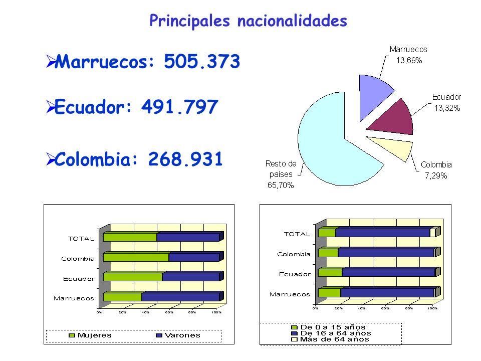 Principales nacionalidades Marruecos: 505.373 Ecuador: 491.797 Colombia: 268.931