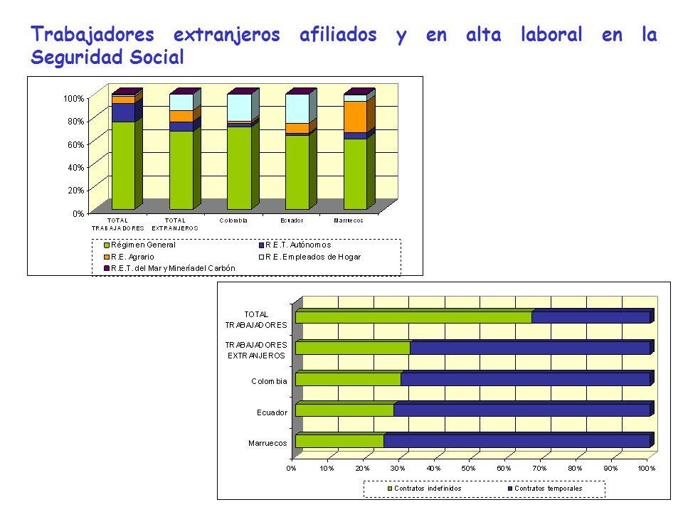 Trabajadores extranjeros afiliados y en alta laboral en la Seguridad Social