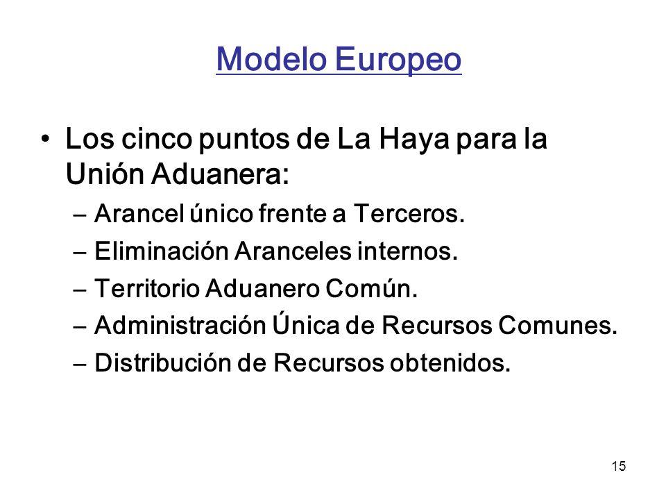 15 Modelo Europeo Los cinco puntos de La Haya para la Unión Aduanera: –Arancel único frente a Terceros. –Eliminación Aranceles internos. –Territorio A