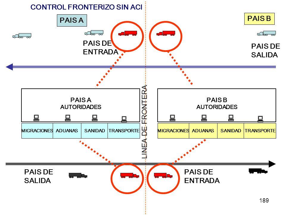 189 PAIS A AUTORIDADES MIGRACIONESADUANASSANIDADTRANSPORTE LINEA DE FRONTERA PAIS A PAIS B PAIS DE SALIDA PAIS DE ENTRADA PAIS DE SALIDA PAIS DE ENTRA