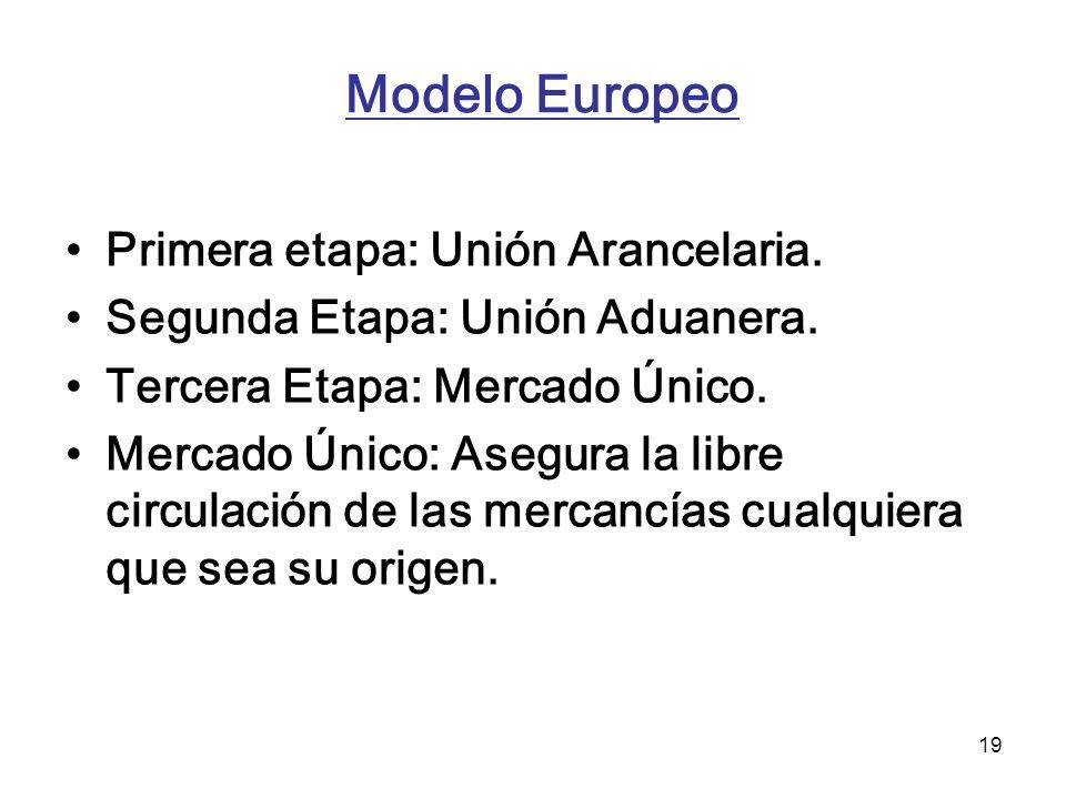 19 Modelo Europeo Primera etapa: Unión Arancelaria. Segunda Etapa: Unión Aduanera. Tercera Etapa: Mercado Único. Mercado Único: Asegura la libre circu