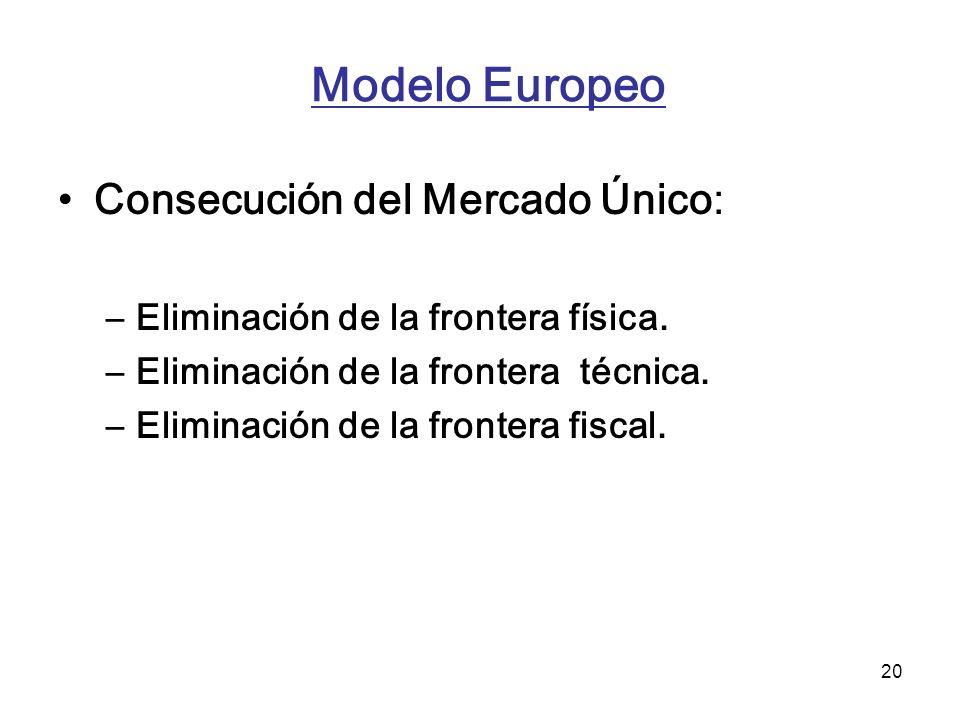20 Modelo Europeo Consecución del Mercado Único: –Eliminación de la frontera física. –Eliminación de la frontera técnica. –Eliminación de la frontera