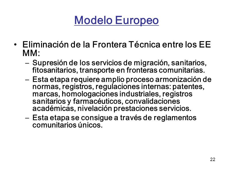 22 Modelo Europeo Eliminación de la Frontera Técnica entre los EE MM: –Supresión de los servicios de migración, sanitarios, fitosanitarios, transporte