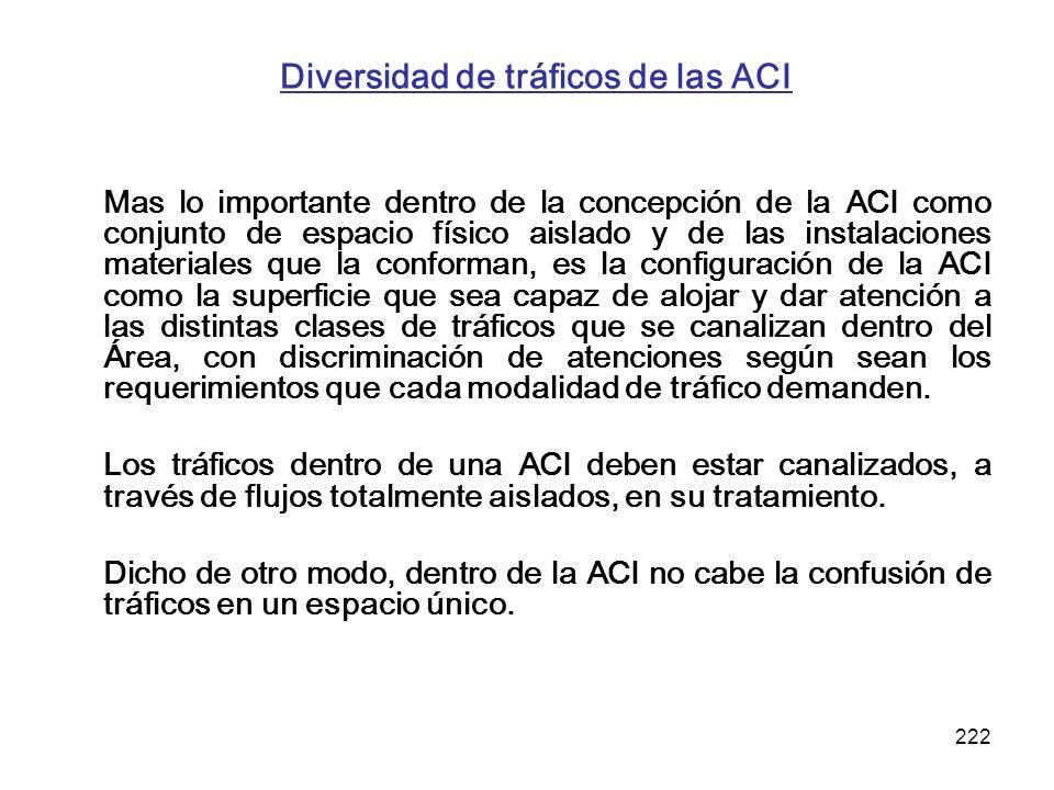 222 Diversidad de tráficos de las ACI Mas lo importante dentro de la concepción de la ACI como conjunto de espacio físico aislado y de las instalacion