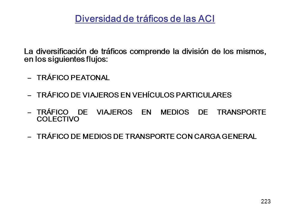 223 Diversidad de tráficos de las ACI La diversificación de tráficos comprende la división de los mismos, en los siguientes flujos: –TRÁFICO PEATONAL
