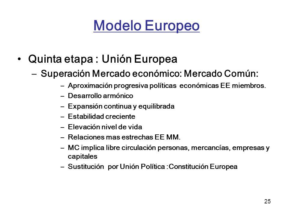 25 Modelo Europeo Quinta etapa : Unión Europea –Superación Mercado económico: Mercado Común: –Aproximación progresiva políticas económicas EE miembros
