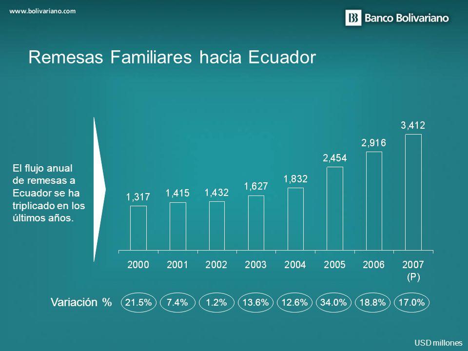 USD millones Remesas Familiares hacia Ecuador 21.5%7.4%1.2%13.6%12.6%34.0%18.8%17.0% El flujo anual de remesas a Ecuador se ha triplicado en los últim