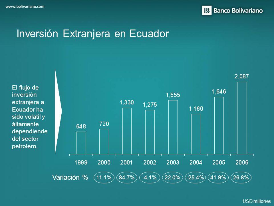 USD millones Inversión Extranjera en Ecuador 11.1%84.7%-4.1%22.0%-25.4%41.9%26.8% El flujo de inversión extranjera a Ecuador ha sido volatil y áltamen