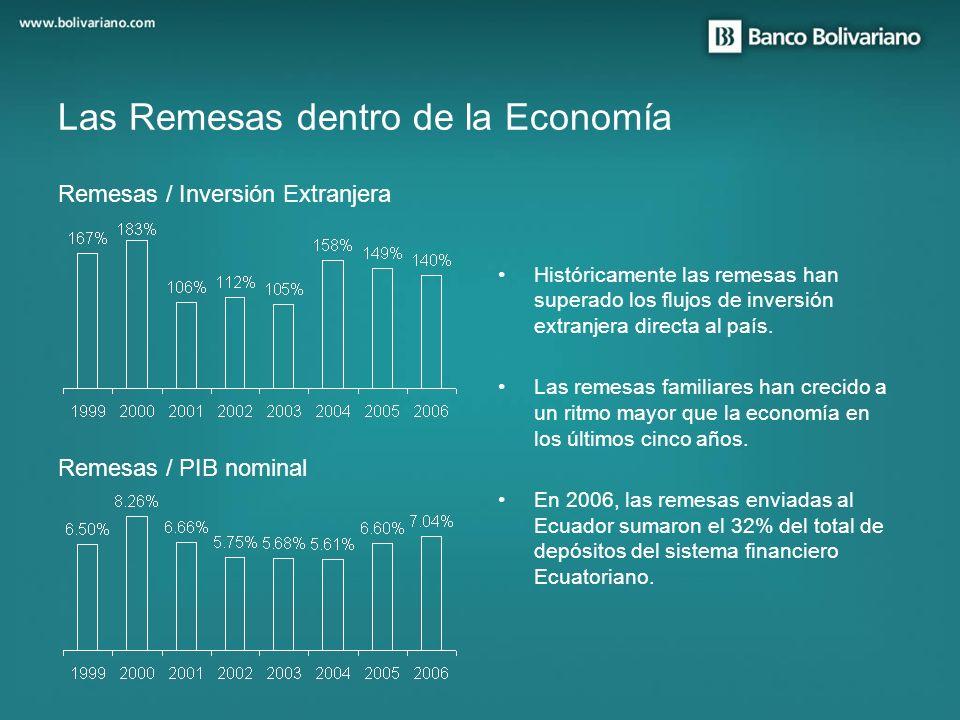Históricamente las remesas han superado los flujos de inversión extranjera directa al país. Las remesas familiares han crecido a un ritmo mayor que la