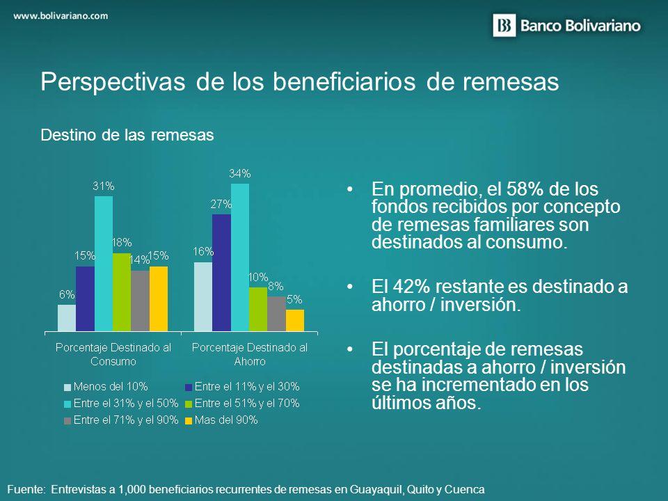 En promedio, el 58% de los fondos recibidos por concepto de remesas familiares son destinados al consumo. El 42% restante es destinado a ahorro / inve