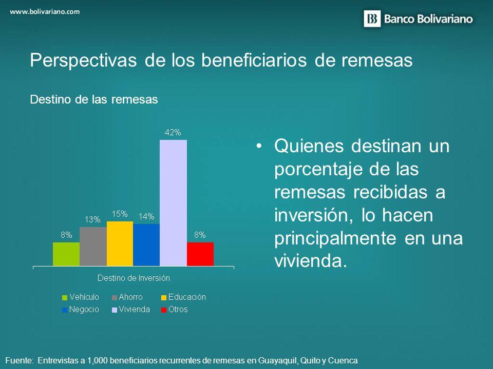 Quienes destinan un porcentaje de las remesas recibidas a inversión, lo hacen principalmente en una vivienda. Perspectivas de los beneficiarios de rem