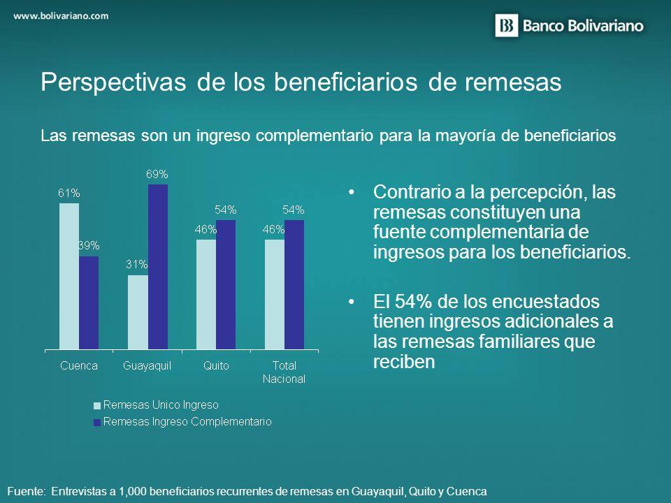 La gran mayoría de entrevistados coinciden en los beneficios de las remesas para el país Perspectivas de los beneficiarios de remesas Las remesas benefician a la economía del Ecuador.