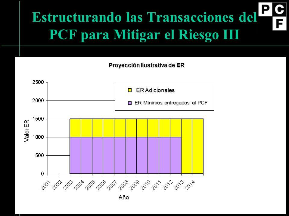 Estructurando las Transacciones del PCF para Mitigar el Riesgo III Proyección Ilustrativa de ER ER Adicionales ER Mínimos entregados al PCF Año Valor ER