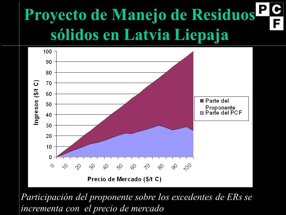 Participación del proponente sobre los excedentes de ERs se incrementa con el precio de mercado Proyecto de Manejo de Residuos sólidos en Latvia Liepaja