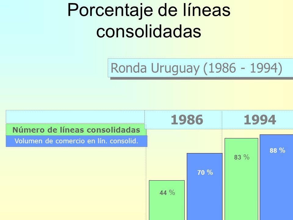 Productos No-Agrícolas: –Se estableció un objetivo general de reducir los aranceles consolidados en un 33% (más una serie de negociaciones sectoriales