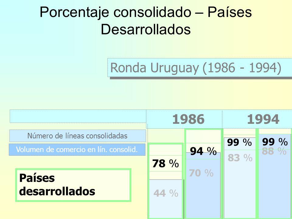 Número de líneas consolidadas 44 % 83 % 1986 1994 Volumen de comercio en lín. consolid. 70 % 88 % Ronda Uruguay (1986 - 1994) Porcentaje de líneas con