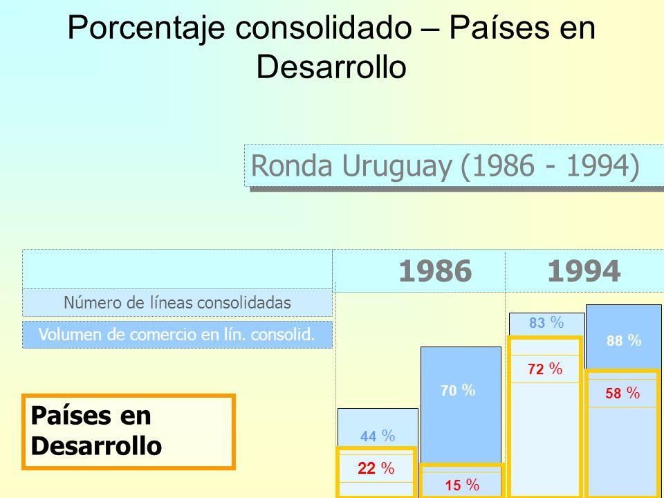 44 % 83 % Países desarrollados 78 % 99 % 70 % 88 % 94 % 99 % Ronda Uruguay (1986 - 1994) 1986 1994 Número de líneas consolidadas Volumen de comercio e