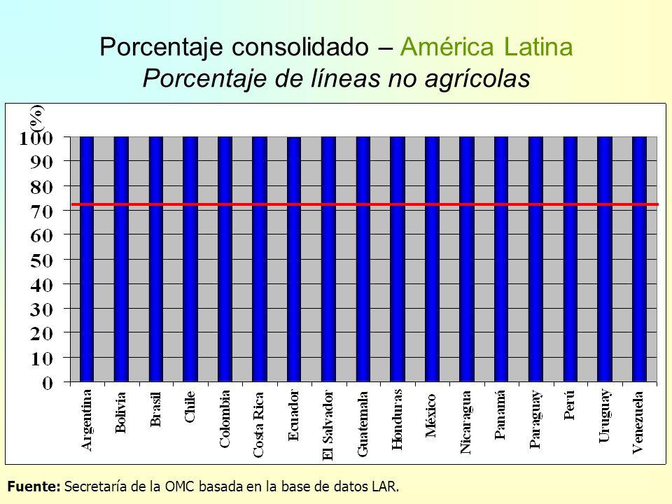 Número de líneas consolidadas Volumen de comercio en lín. consolid. 44 % 83 % 1986 1994 Países en Desarrollo 22 % 72 % 70 % 88 % 15 % 58 % Ronda Urugu