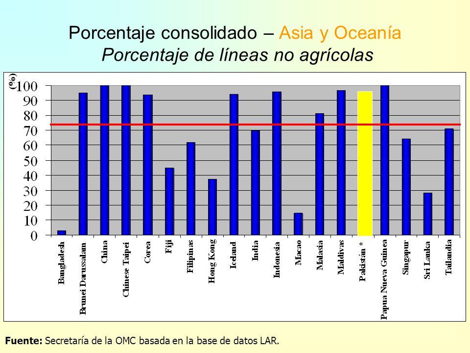 Porcentaje consolidado – América Latina Porcentaje de líneas no agrícolas Fuente: Secretaría de la OMC basada en la base de datos LAR.
