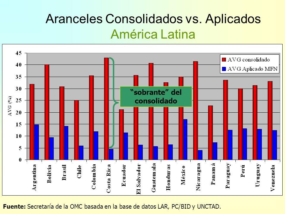 Porcentaje consolidado – Asia y Oceanía Porcentaje de líneas no agrícolas Fuente: Secretaría de la OMC basada en la base de datos LAR.