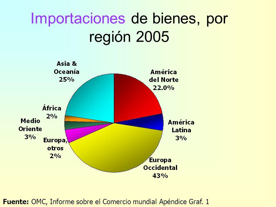 Exportaciones de bienes, por región 2005 Fuente: OMC, Informe sobre el Comercio mundial 2006 – Apéndice Graf. 1 Medio oriente 5%