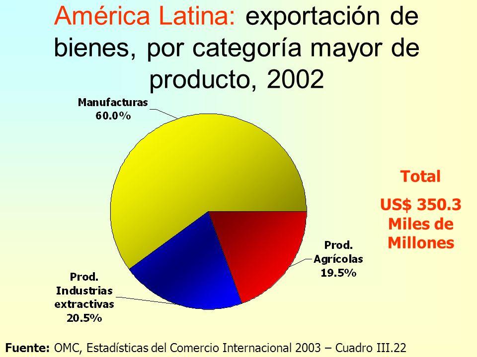 Exportaciones de bienes, por categoría mayor de producto, 1990-2002 (1995=100) Fuente: OMC, Estadísticas del Comercio Internacional 2003 – Cuadro A.1