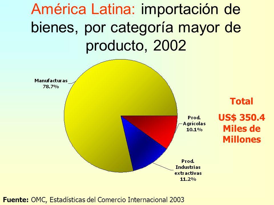 América Latina: exportación de bienes, por categoría mayor de producto, 2002 Fuente: OMC, Estadísticas del Comercio Internacional 2003 – Cuadro III.22