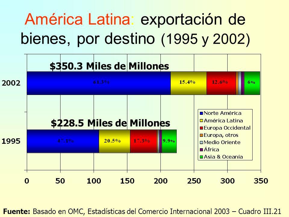América Latina: importación de bienes, por categoría mayor de producto, 2002 Fuente: OMC, Estadísticas del Comercio Internacional 2003 Total US$ 350.4