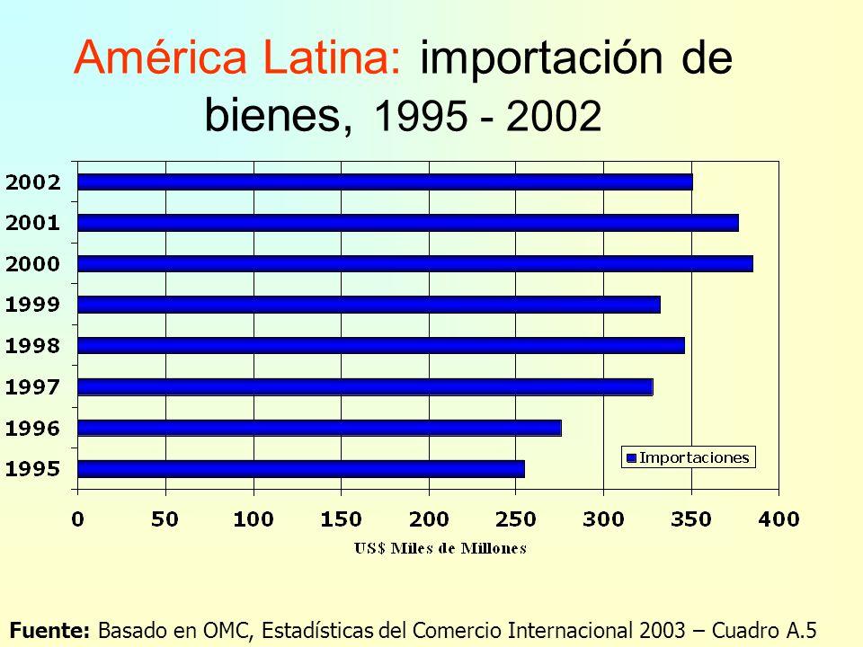 América Latina: exportación de bienes, por destino (1995 y 2002) Fuente: Basado en OMC, Estadísticas del Comercio Internacional 2003 – Cuadro III.21 $