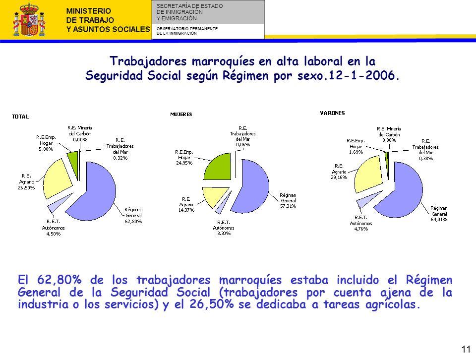 11 SECRETARÍA DE ESTADO DE INMIGRACIÓN Y EMIGRACIÓN OBSERVATORIO PERMANENTE DE LA INMIGRACIÓN Trabajadores marroquíes en alta laboral en la Seguridad Social según Régimen por sexo.12-1-2006.