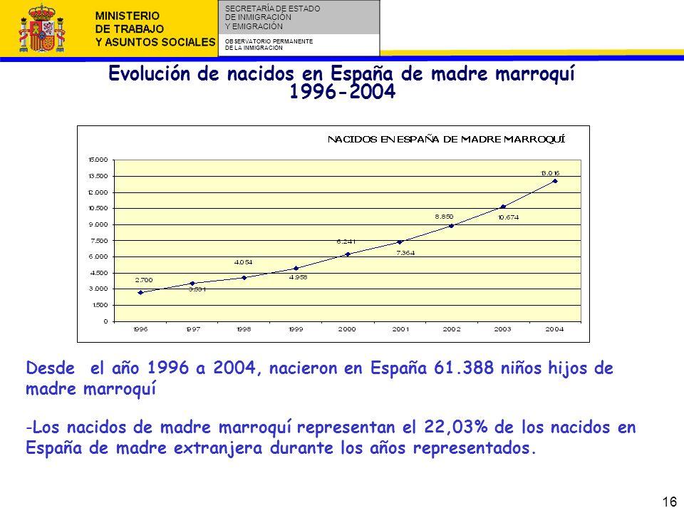 16 SECRETARÍA DE ESTADO DE INMIGRACIÓN Y EMIGRACIÓN OBSERVATORIO PERMANENTE DE LA INMIGRACIÓN Desde el año 1996 a 2004, nacieron en España 61.388 niños hijos de madre marroquí Evolución de nacidos en España de madre marroquí 1996-2004.