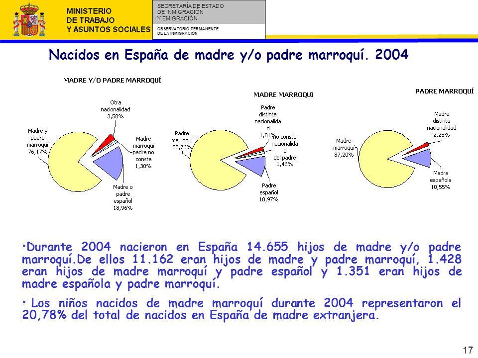 17 SECRETARÍA DE ESTADO DE INMIGRACIÓN Y EMIGRACIÓN OBSERVATORIO PERMANENTE DE LA INMIGRACIÓN Nacidos en España de madre y/o padre marroquí.