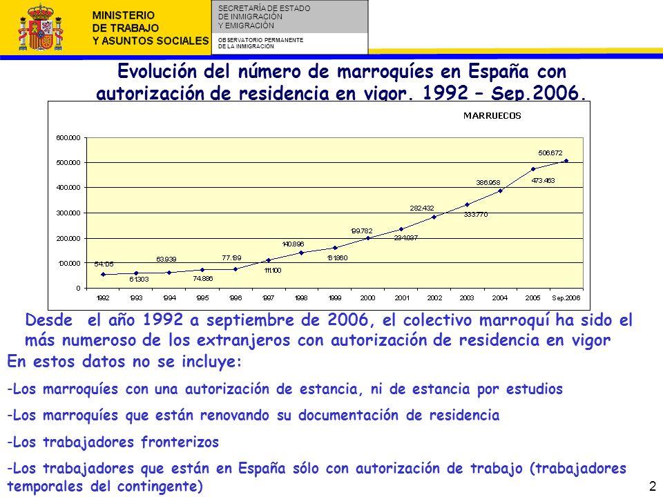 3 SECRETARÍA DE ESTADO DE INMIGRACIÓN Y EMIGRACIÓN OBSERVATORIO PERMANENTE DE LA INMIGRACIÓN Marroquíes en España con autorización de residencia en vigor.