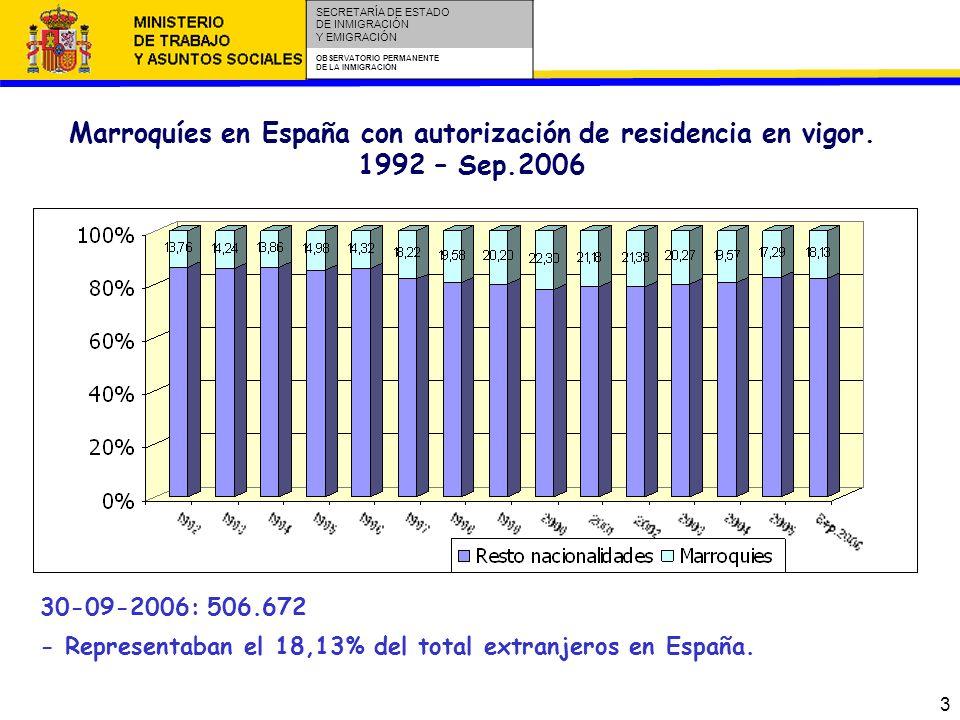 14 SECRETARÍA DE ESTADO DE INMIGRACIÓN Y EMIGRACIÓN OBSERVATORIO PERMANENTE DE LA INMIGRACIÓN Desde el año 1996 a 2004, se celebraron en España 141.343 matrimonios con al menos un cónyuge extranjero, el 8,80% (12.433) eran matrimonios con al menos un contrayente marroquí.
