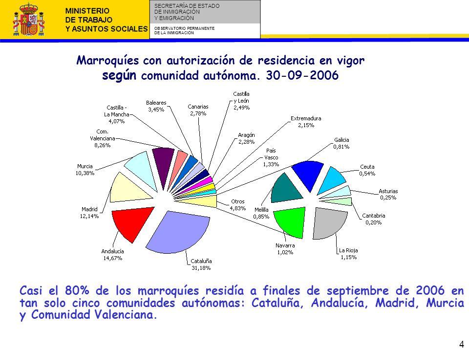 5 SECRETARÍA DE ESTADO DE INMIGRACIÓN Y EMIGRACIÓN OBSERVATORIO PERMANENTE DE LA INMIGRACIÓN Marroquíes con autorización de residencia en vigor según sexo, grupo de edad, y tipo de permiso.30-09-2006 La proporción de mujeres y varones marroquíes en España es de un tercio de mujeres por dos tercios de varones.