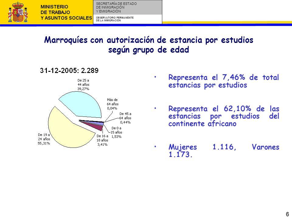 6 SECRETARÍA DE ESTADO DE INMIGRACIÓN Y EMIGRACIÓN OBSERVATORIO PERMANENTE DE LA INMIGRACIÓN Marroquíes con autorización de estancia por estudios según grupo de edad Representa el 7,46% de total estancias por estudios Representa el 62,10% de las estancias por estudios del continente africano Mujeres 1.116, Varones 1.173.