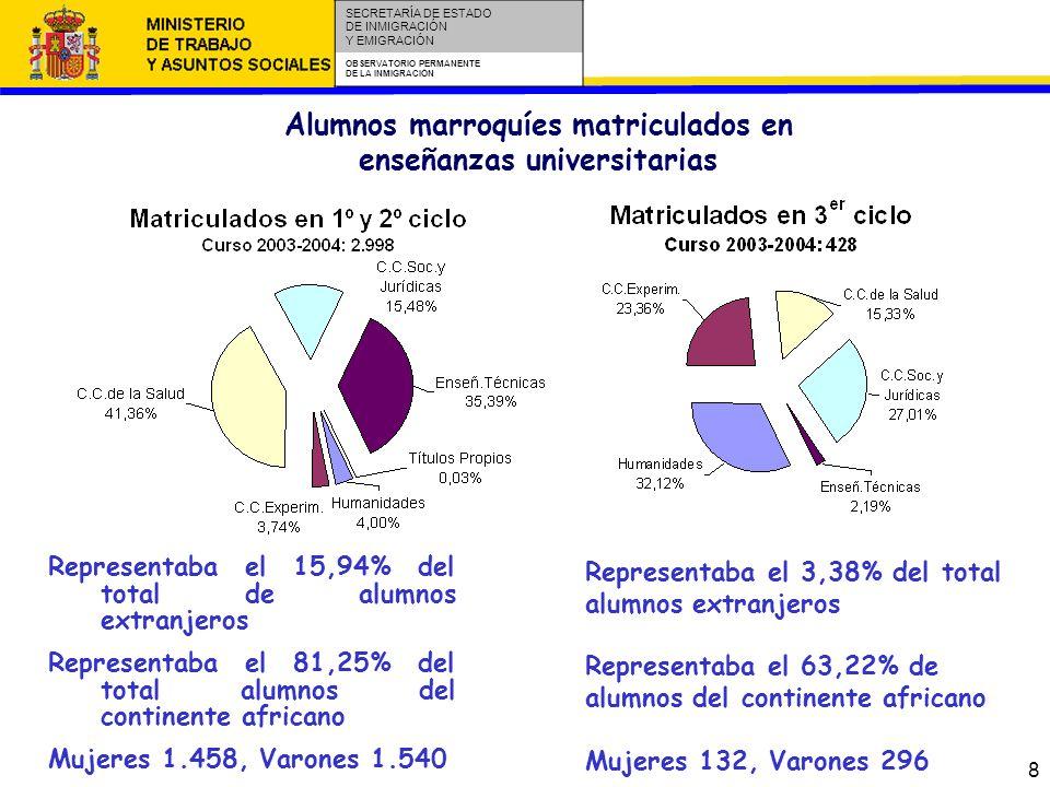 8 SECRETARÍA DE ESTADO DE INMIGRACIÓN Y EMIGRACIÓN OBSERVATORIO PERMANENTE DE LA INMIGRACIÓN Alumnos marroquíes matriculados en enseñanzas universitarias Representaba el 15,94% del total de alumnos extranjeros Representaba el 81,25% del total alumnos del continente africano Mujeres 1.458, Varones 1.540 Representaba el 3,38% del total alumnos extranjeros Representaba el 63,22% de alumnos del continente africano Mujeres 132, Varones 296