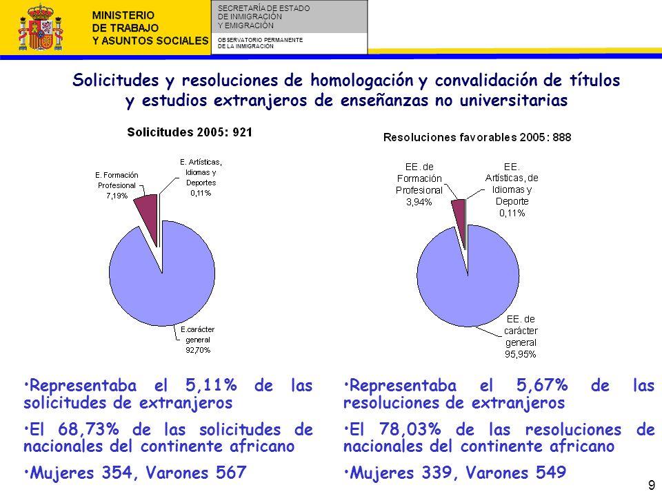 9 SECRETARÍA DE ESTADO DE INMIGRACIÓN Y EMIGRACIÓN OBSERVATORIO PERMANENTE DE LA INMIGRACIÓN Solicitudes y resoluciones de homologación y convalidación de títulos y estudios extranjeros de enseñanzas no universitarias Representaba el 5,11% de las solicitudes de extranjeros El 68,73% de las solicitudes de nacionales del continente africano Mujeres 354, Varones 567 Representaba el 5,67% de las resoluciones de extranjeros El 78,03% de las resoluciones de nacionales del continente africano Mujeres 339, Varones 549