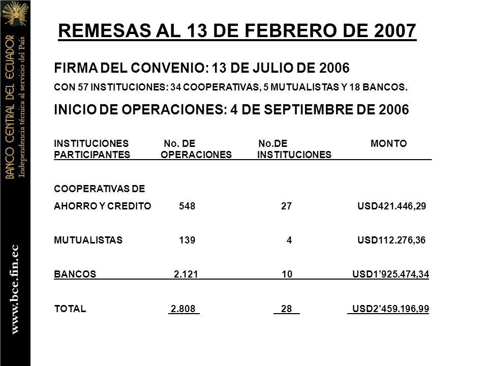 REMESAS AL 13 DE FEBRERO DE 2007 FIRMA DEL CONVENIO: 13 DE JULIO DE 2006 CON 57 INSTITUCIONES: 34 COOPERATIVAS, 5 MUTUALISTAS Y 18 BANCOS.
