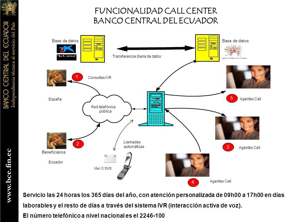 FUNCIONALIDAD CALL CENTER BANCO CENTRAL DEL ECUADOR Servicio las 24 horas los 365 días del año, con atención personalizada de 09h00 a 17h00 en días laborables y el resto de días a través del sistema IVR (interacción activa de voz).