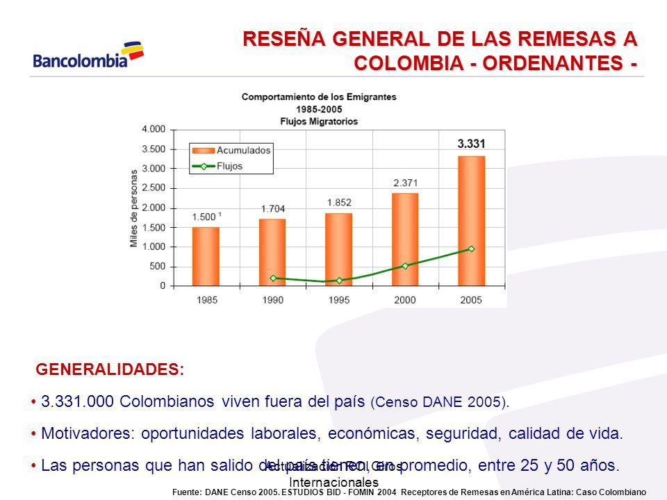 REMESAS FAMILIARES PAGADAS GRUPO BANCOLOMBIA (COLOMBIA-SALVADOR) Giros Pagados 20063.4 millones de giros Giros pagados 2007 (sep) 3 millones de giros 2006 2007 España: 50 000 giros / mes 18 millones de euros / mes Remesadoras: 90% Cajas y Bancos: 10%