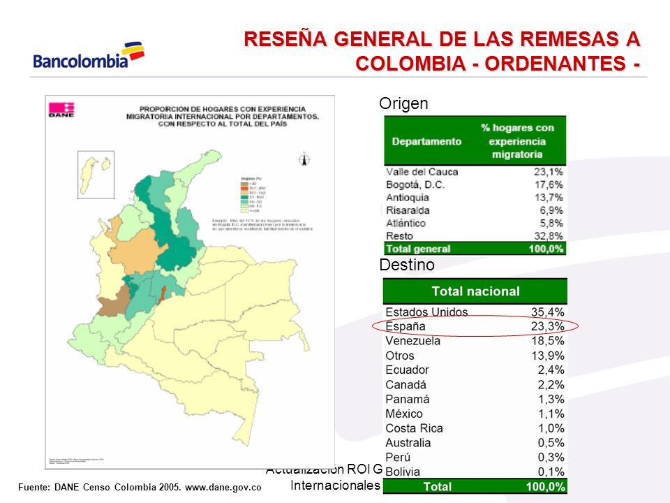 Actualización ROI Giros Internacionales El 57% de los inmigrantes colombianos que viven en España, llegaron hace mas de tres años.