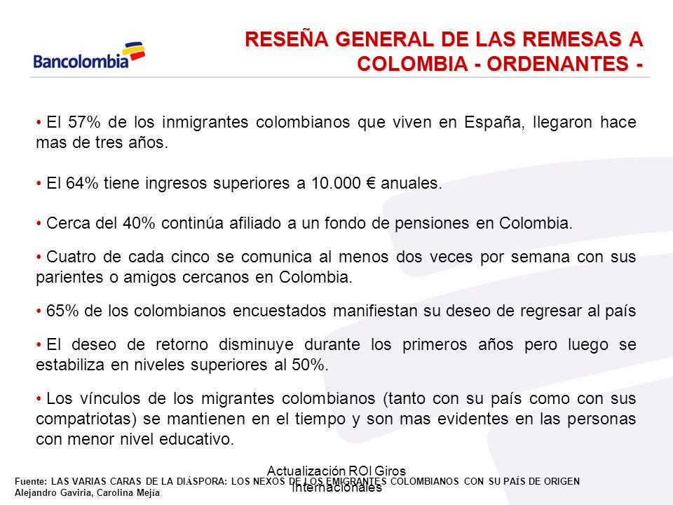 Actualización ROI Giros Internacionales Reseña general de las remesas a Colombia.